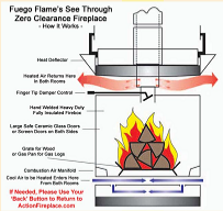 Click to see How the Fuego Flame See-Through Zero Clearance Fireplace works