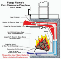 Click to see How the Fuego Flame Zero Clearance Fireplace works